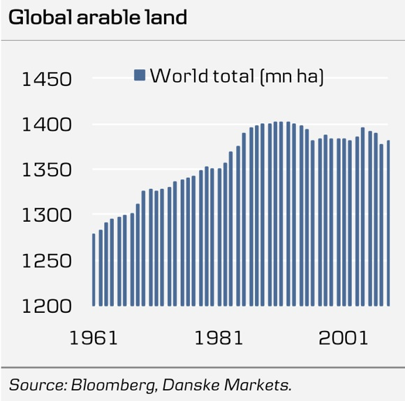 Global+Arable+Land