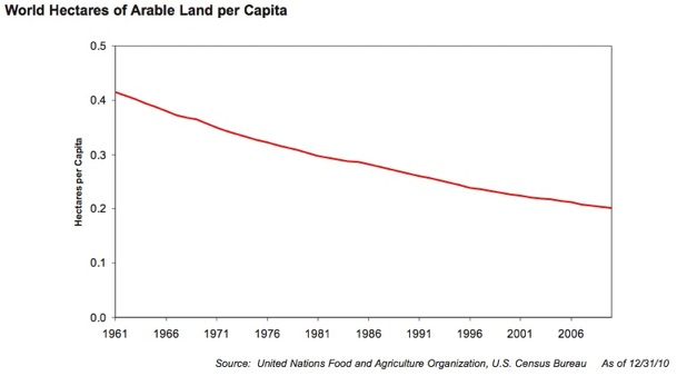 World hectareas arable land per capita_GMO-mini