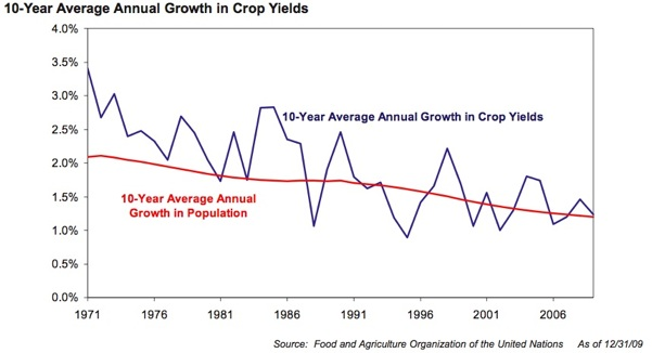 annual growth in crop yields_GMO-mini