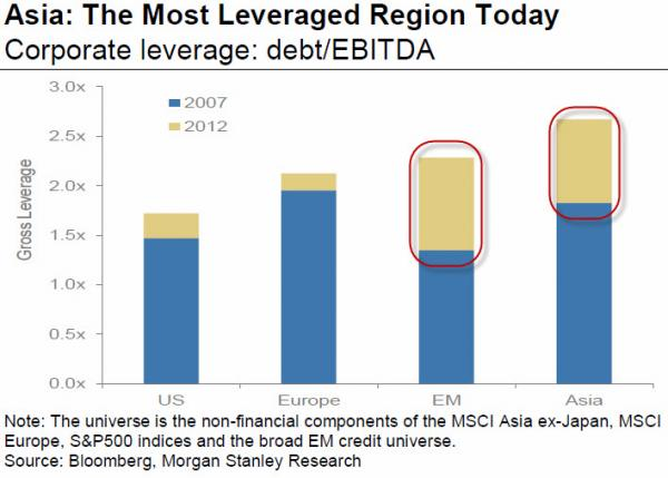 corporate leverage US_Europe_EM_Asia