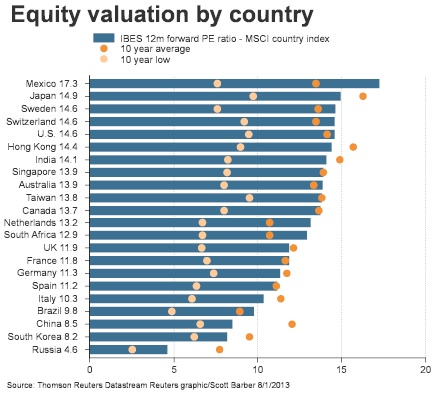 equity country valuation 7 2013