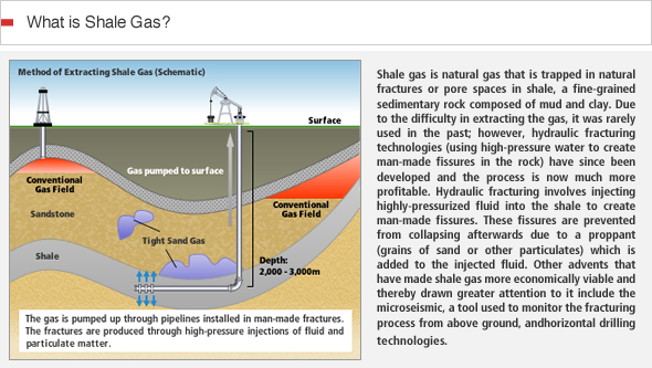 shale gas explanation mitsubishi
