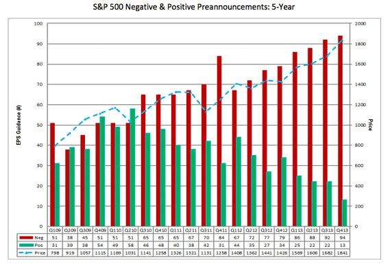 S&P 500 companies positive and negative earnings pre-announcements 2009-2013