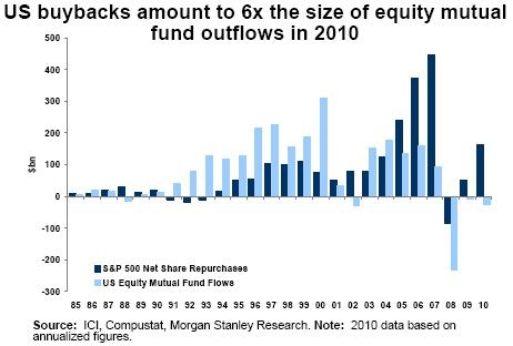 US buybacks_equities and mutual funds inflow-outflows 1985-2010