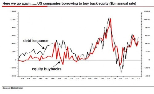 US-companies-borrowing-to-buy-back-equity-1993-2012