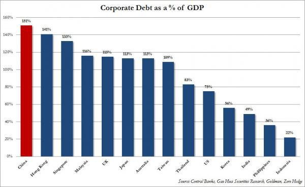 Corporate debt as GDP world countries_China top 1 2012