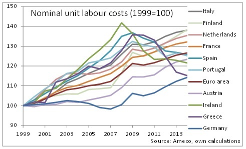 Eurozone unit labour costs 1999-2003