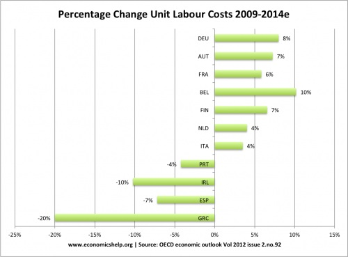 unit-labour-costs-eu-2009-14 variation