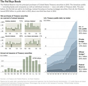 US debt emissions in 2013 and buyers nytimes
