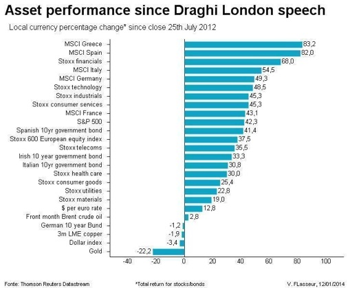 asset performance since Draghi speech in London jul-12_mini