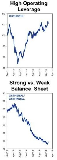 strong and weak companies relative performance versus SP500 jan-14