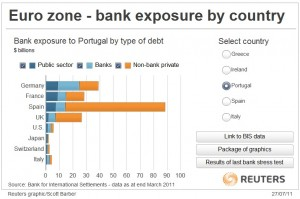 Eurozone banks exposure to Portugal jul-11