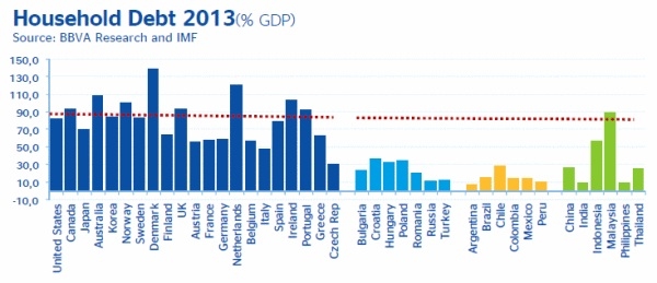 Household debt by countries 2013_BBVA Research
