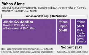 Yahoo valuation & Alibaba may-14_WSJ