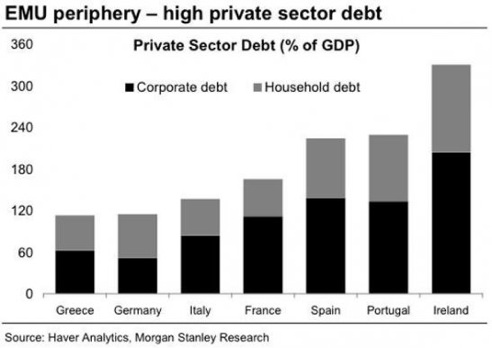 total private debt in Spain_Ireland_Greece_Portugal_Germany_France 2009