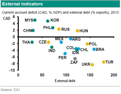 Currenta account deficits and external debt by countries 2013