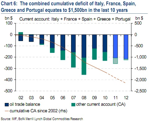 Italy+France+Spain+Portugal+Greece current account vs $1900bn of germany