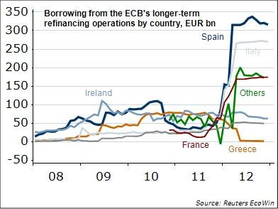 Loans from BCE to european banks 2012