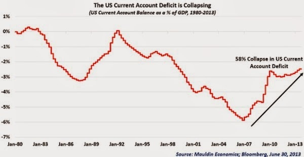 US+Current+Account+Deficit 1980-jan-2013