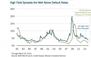 US-Bond-High Yield Spreads_above default rates JUN-2014