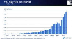US High Yield bond market value 1971-apr-14