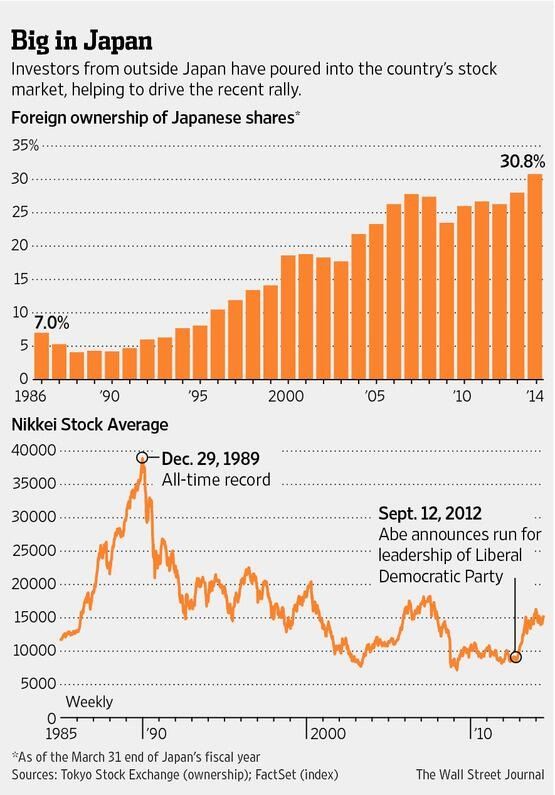 Japan shares foreign ownership 1986-2013