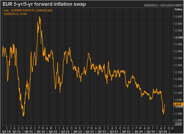 Eur 5 Yr:5Yr forward inflation swap ag-14