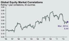Global equity market correlations_30 countries 1995-mar-2014