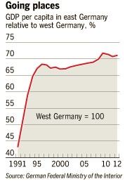East Germany GDP per capita relative to West Germany 1991-2012