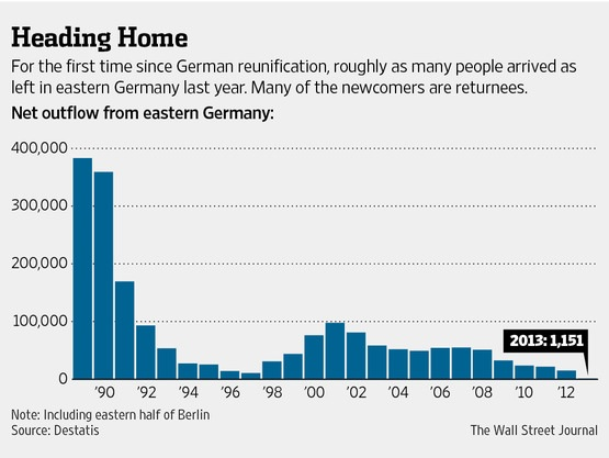 East germans outflow to West Germany 1989-2013