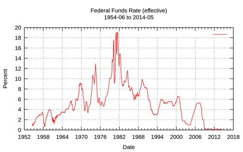 FED interest rates historical