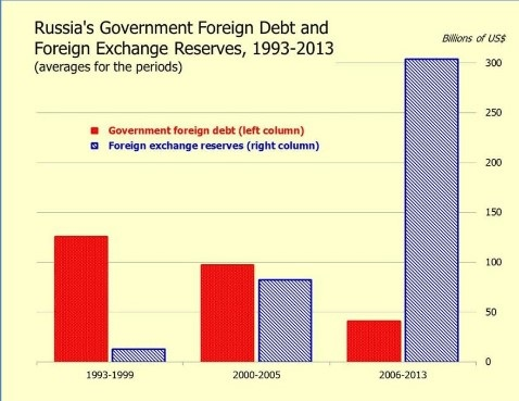 Russia government foreign debt & FX reserves 1993-2013