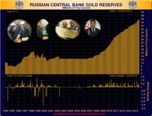 Russian central bank Gold reserves 1994-mid-2014