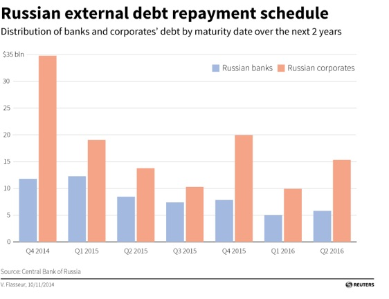 Russian external debt repayment schedule