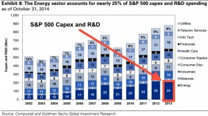 S&P 500 capex by sectors 2002-2013