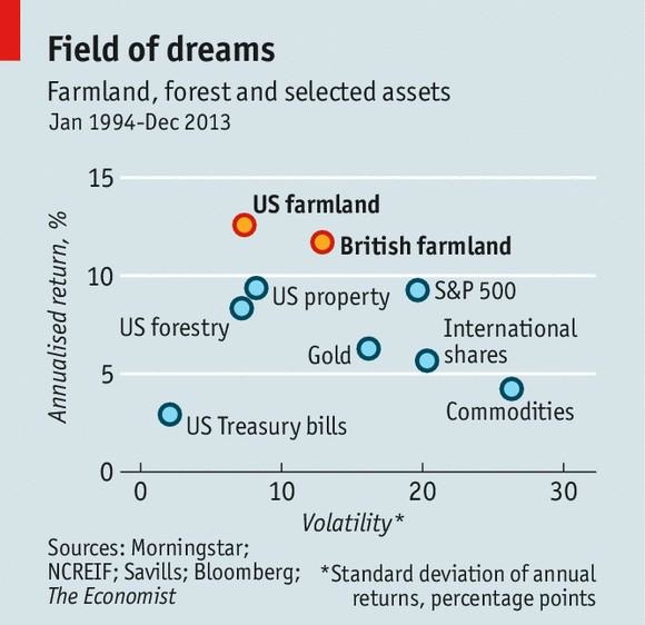 Farmlands_forest_stocks_commodities_Gold_Bonds returns and risk 1994-2013_The Economist