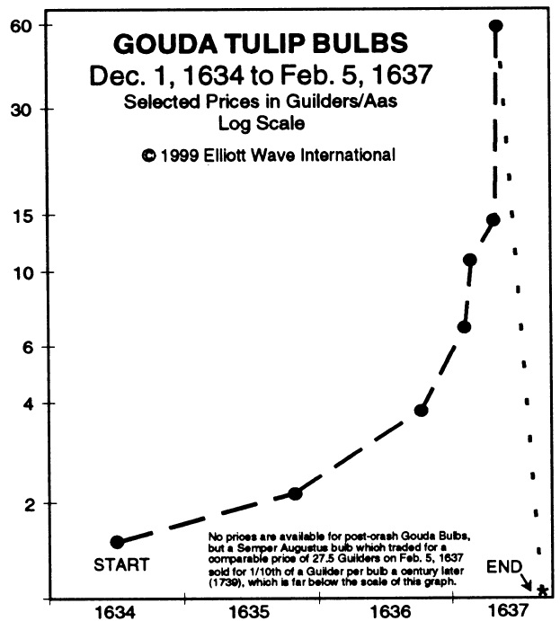 Tulip bulbs Gouda chart 1634-5-feb-1637