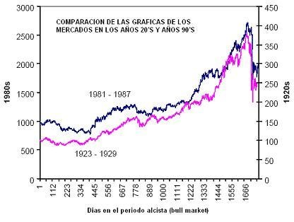 Crash 1929 versus crash 1987 chart