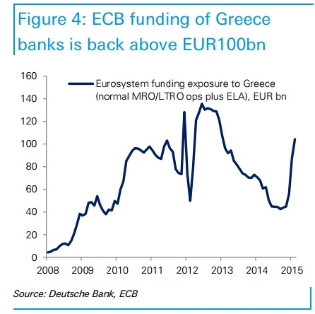 Greece banks funding_ECB_ELA_MRO_LTRO_BCE mar-15