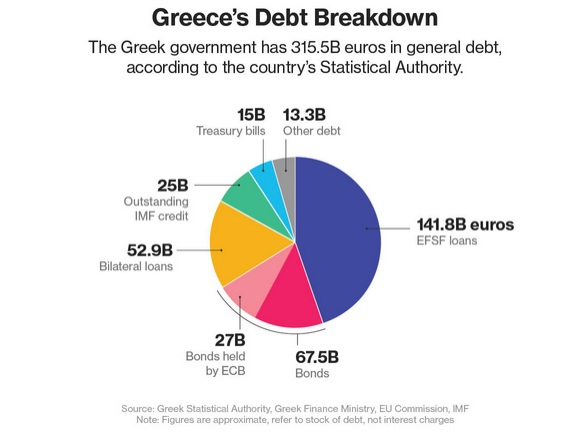 Greece debt breakdown_1Q 2015_ekathimerini
