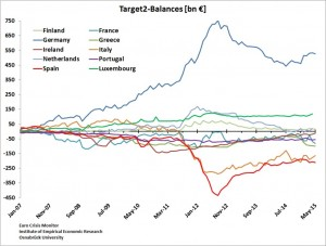 Target2 country balances euro-may-15