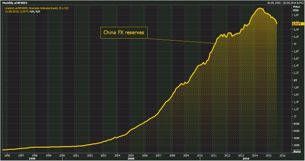 China currency reserves aug-15