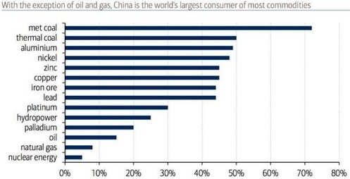 China global consumption commodities