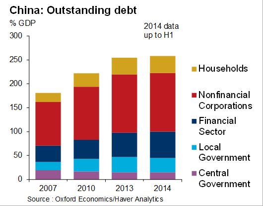 China outstanding debt by sectors 2007-2014_Haver Analytics_Oxford Economics
