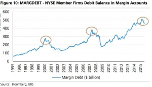 NYSE margin debt 1995 oct-2015