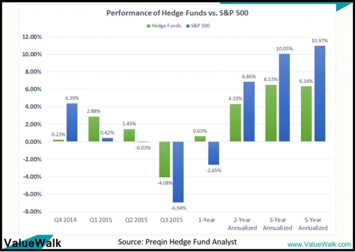 Performance-of-Hedge-Funds-Vs-SP-500-Preqin