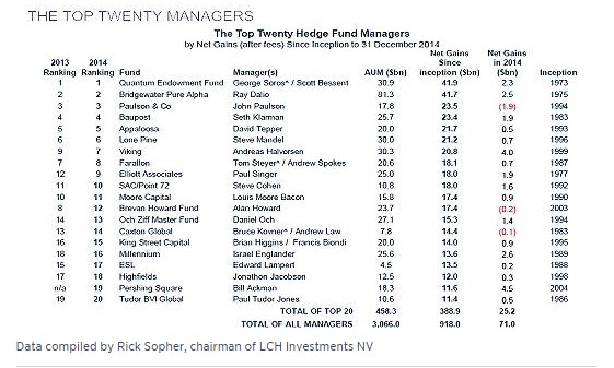 Top-20-hedge-fund-managers