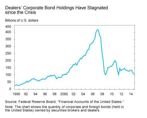 Dealers' corporate Bond Holdings 1990-2014