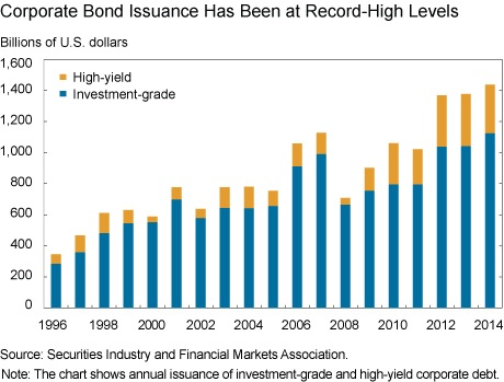US Corporate bond issuance 1996-2014