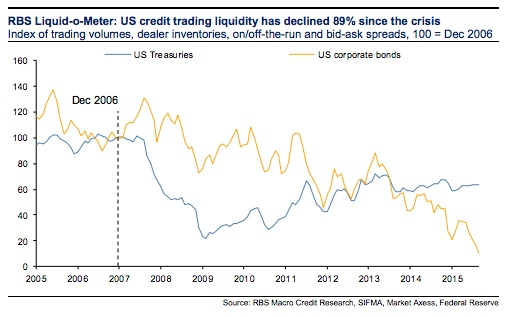 US bonds liquidity_Treasuries_Corporates 2005-nov-15
